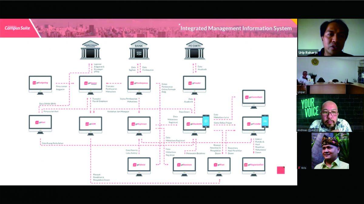 Paparan Aplikasi eDashboard, eFinansi, & eRiset untuk Yayasan Universitas Katolik Parahyangan